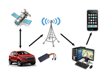 GPS Vehicle Tracking System | Personal Tracker Device Delhi